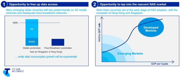 telstra asia growth potential graphic