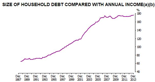 ABS Household debt to income