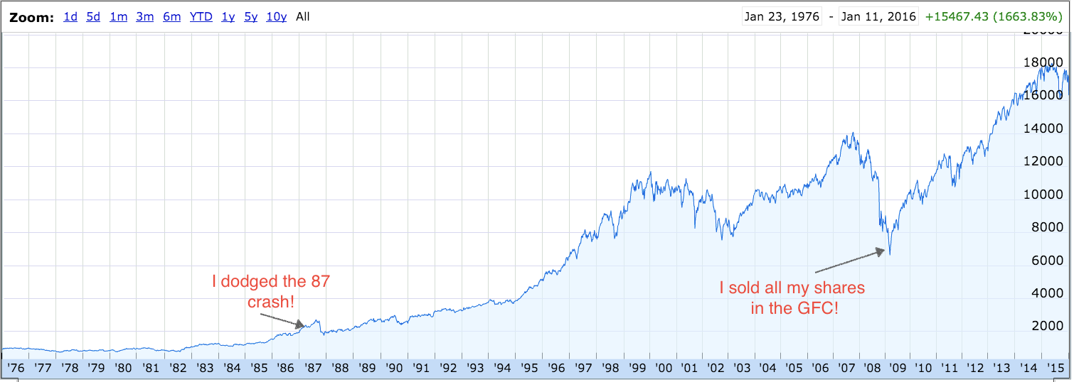 Source: Google Finance; with a poor attempt at putting the latest 'crash' into perspective, by Owen Raszkiewicz