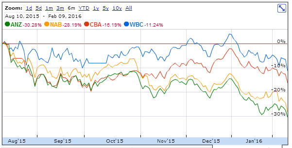 Big four banks share prices Feb 2016
