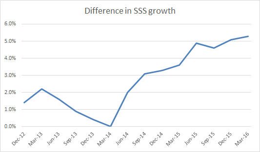 Coles SSS growth over Woolies Apr 2016
