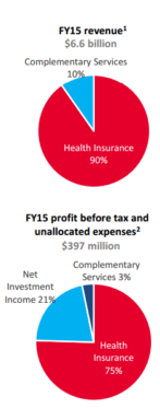source: Medibank presentation
